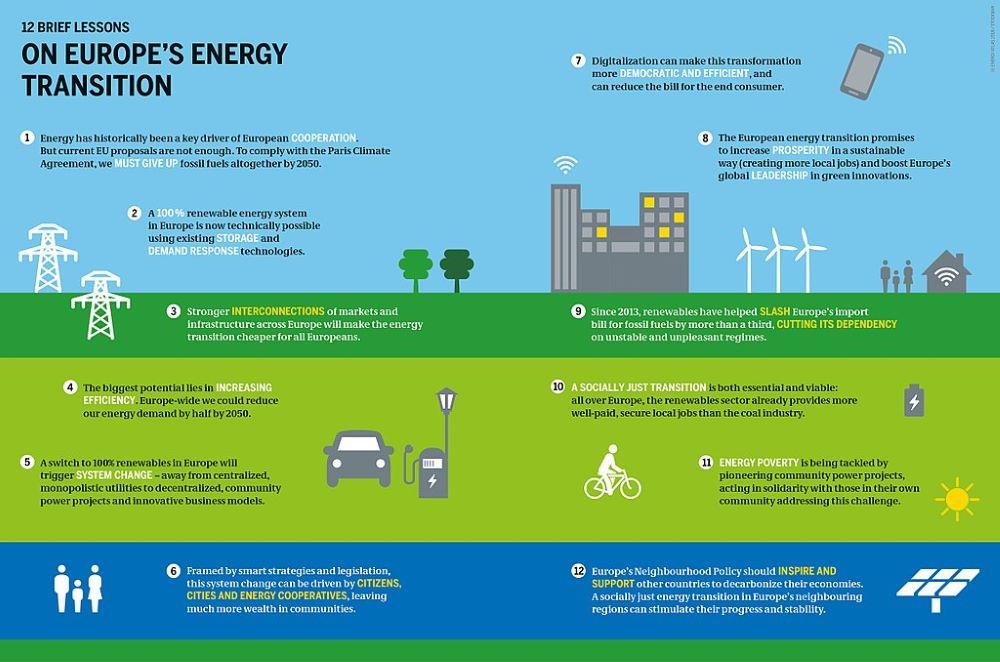 Finansiranje zelene tranzicije
