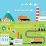 Zvanična statistika o otpadu u Srbiji