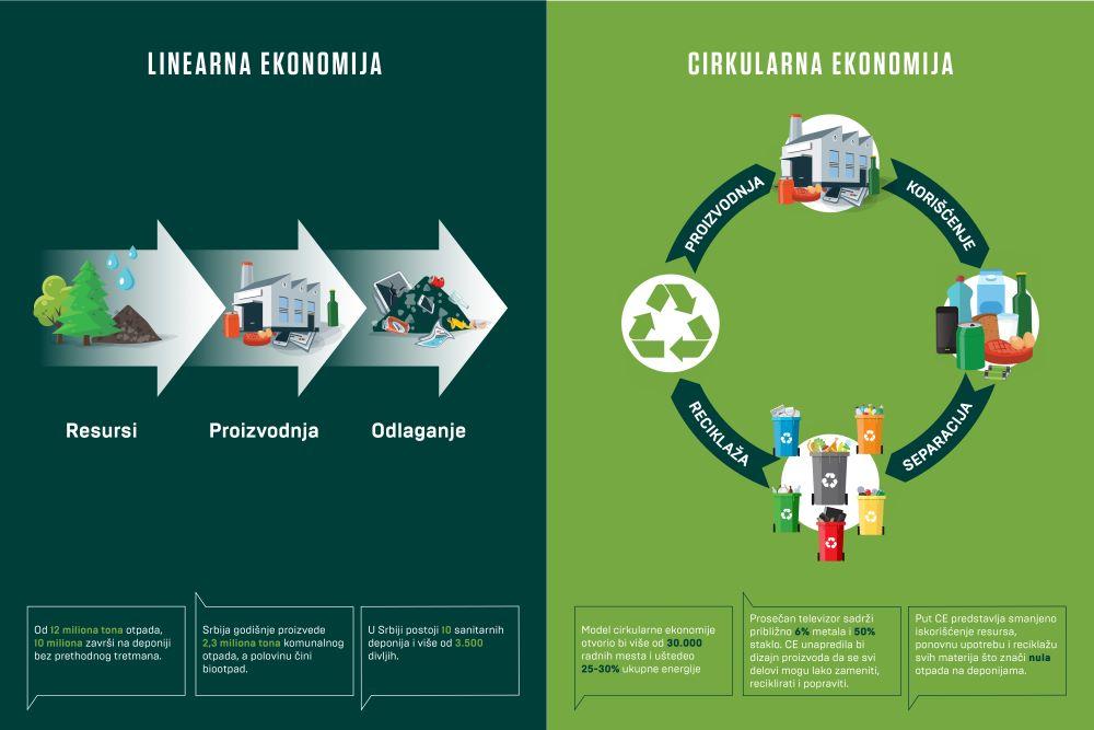 Cirkularna ekonomija – šansa za više od 30.000 novih radnih mesta
