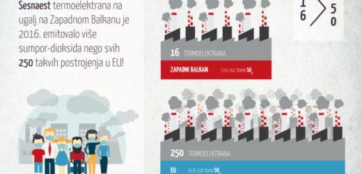Na zapadnom Balkanu živimo u otrovnom oblaku