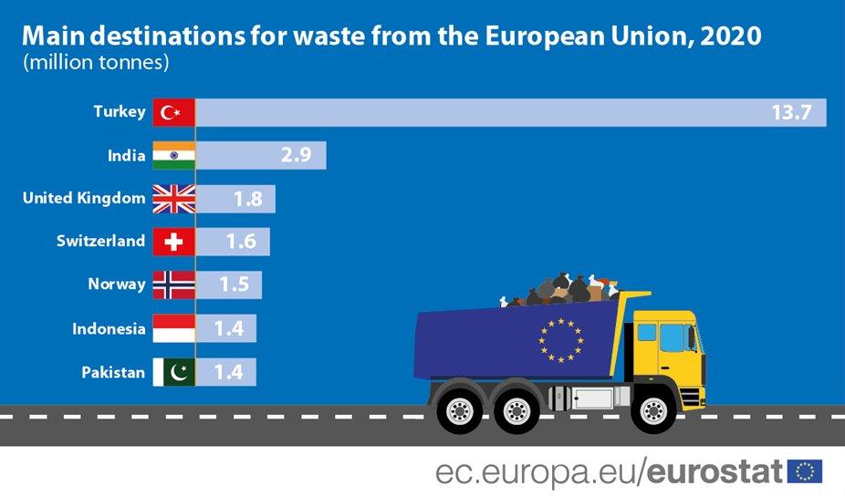 Gde završava otpad iz EU?