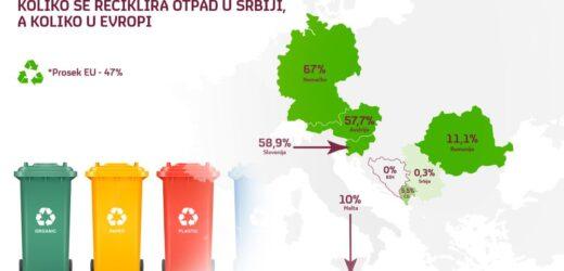 Koliko se reciklira u Srbiji, a koliko u EU
